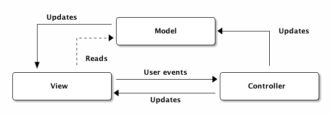 Mvc on Controller Pattern Mvc Uml Diagram