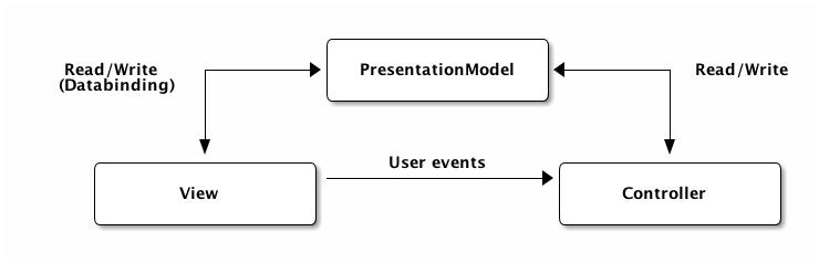 MVC Patterns